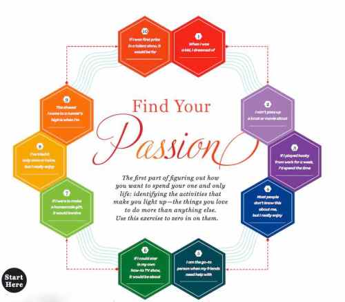 find your passion test